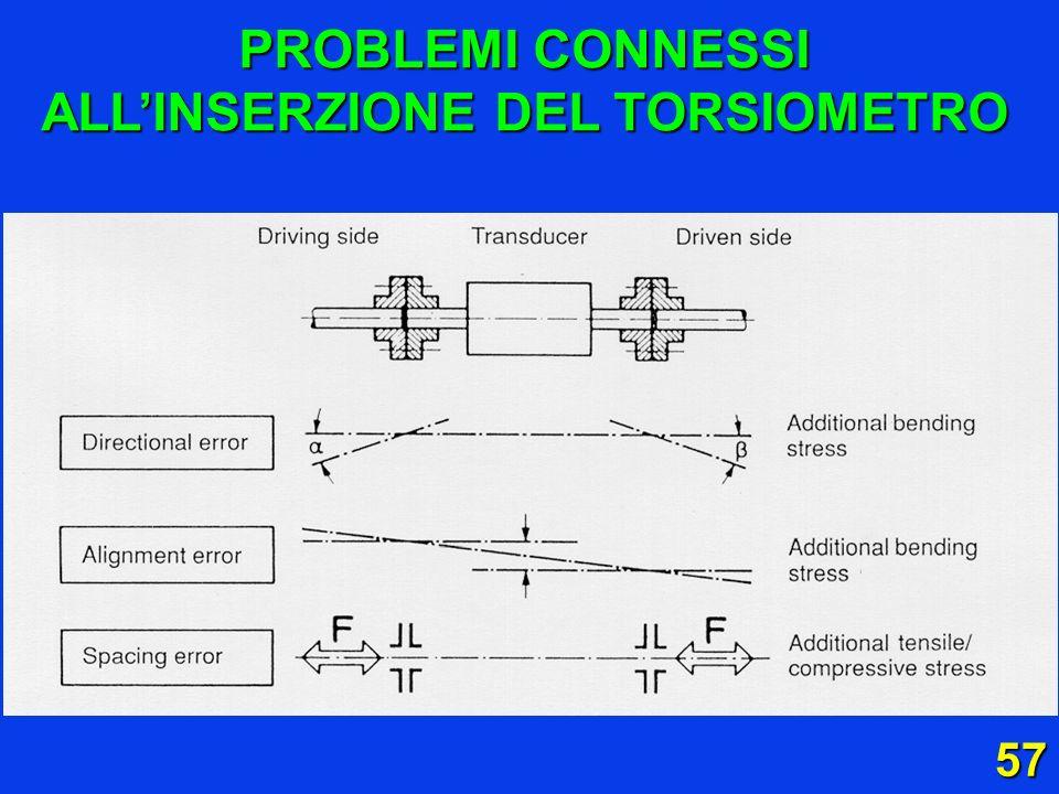 57 PROBLEMI CONNESSI ALLINSERZIONE DEL TORSIOMETRO