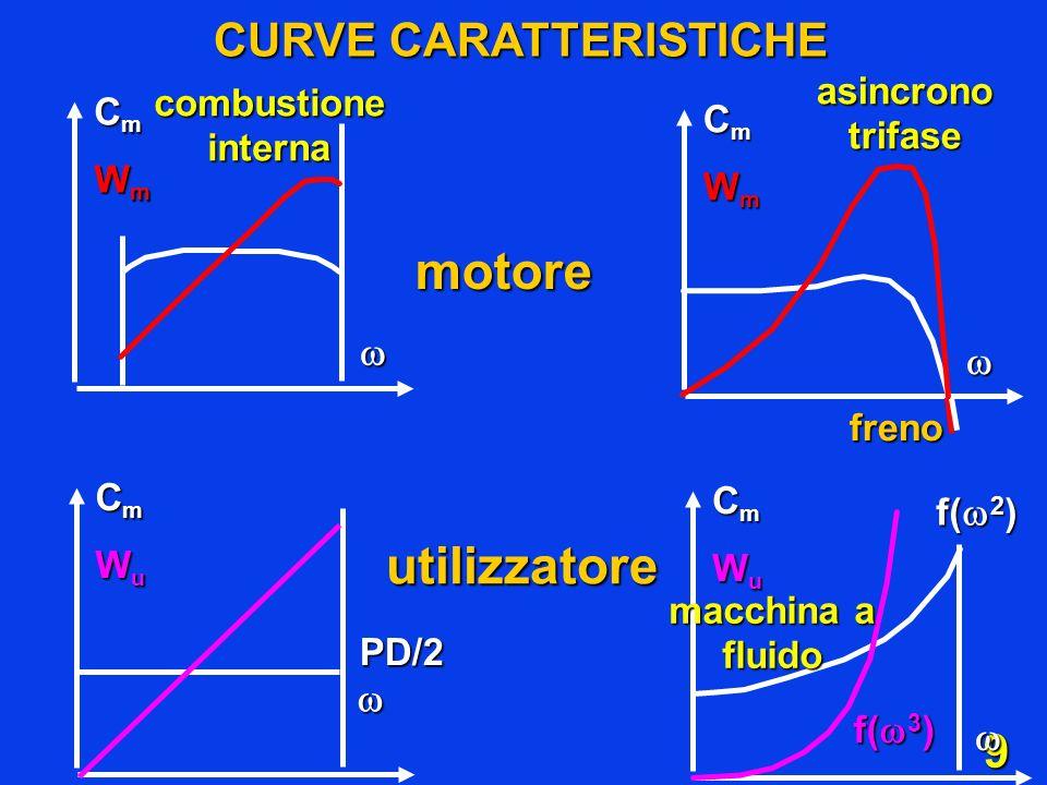 9 CmCmWmWmCmCmWmWm CmCmWmWmCmCmWmWm CURVE CARATTERISTICHE motore CmCmWuWuCmCmWuWuPD/2 utilizzatore CmCmWuWuCmCmWuWu f( 2 ) f( 3 ) combustione interna