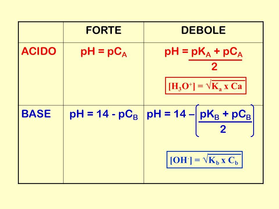 FORTEDEBOLE ACIDOpH = pC A pH = pK A + pC A 2 BASEpH = 14 - pC B pH = 14 – pK B + pC B 2 [H 3 O + ] = K a x Ca[OH - ] = K b x C b