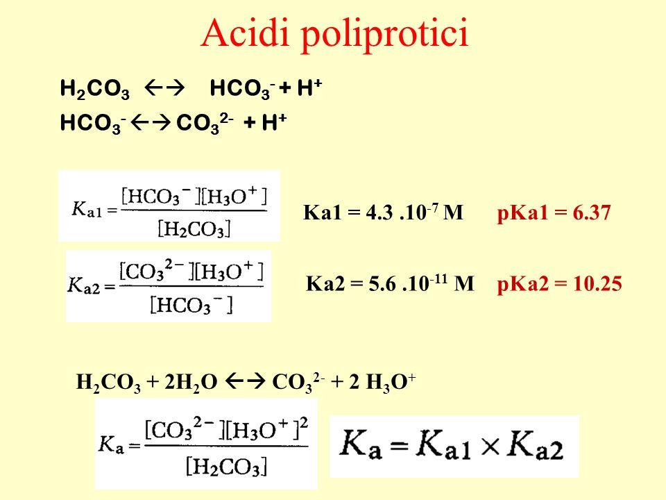 Acidi poliprotici H 2 CO 3 HCO 3 - + H + HCO 3 - CO 3 2- + H + Ka1 = 4.3.10 -7 M pKa1 = 6.37 Ka2 = 5.6.10 -11 M pKa2 = 10.25 H 2 CO 3 + 2H 2 O CO 3 2-