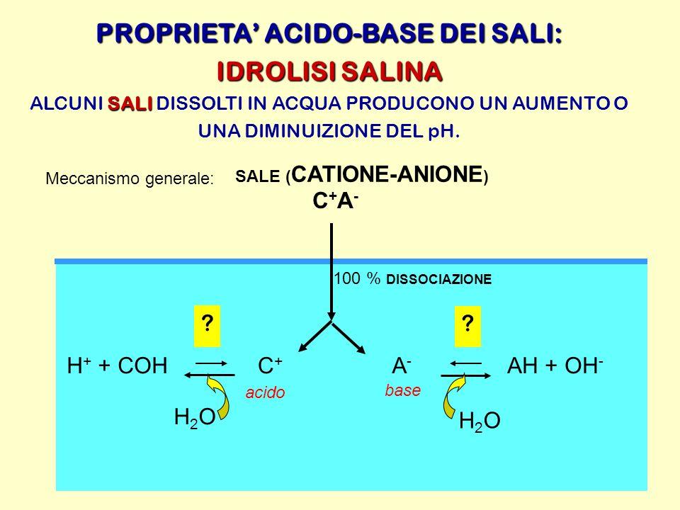 PROPRIETA ACIDO-BASE DEI SALI: IDROLISI SALINA SALI ALCUNI SALI DISSOLTI IN ACQUA PRODUCONO UN AUMENTO O UNA DIMINUIZIONE DEL pH. Meccanismo generale: