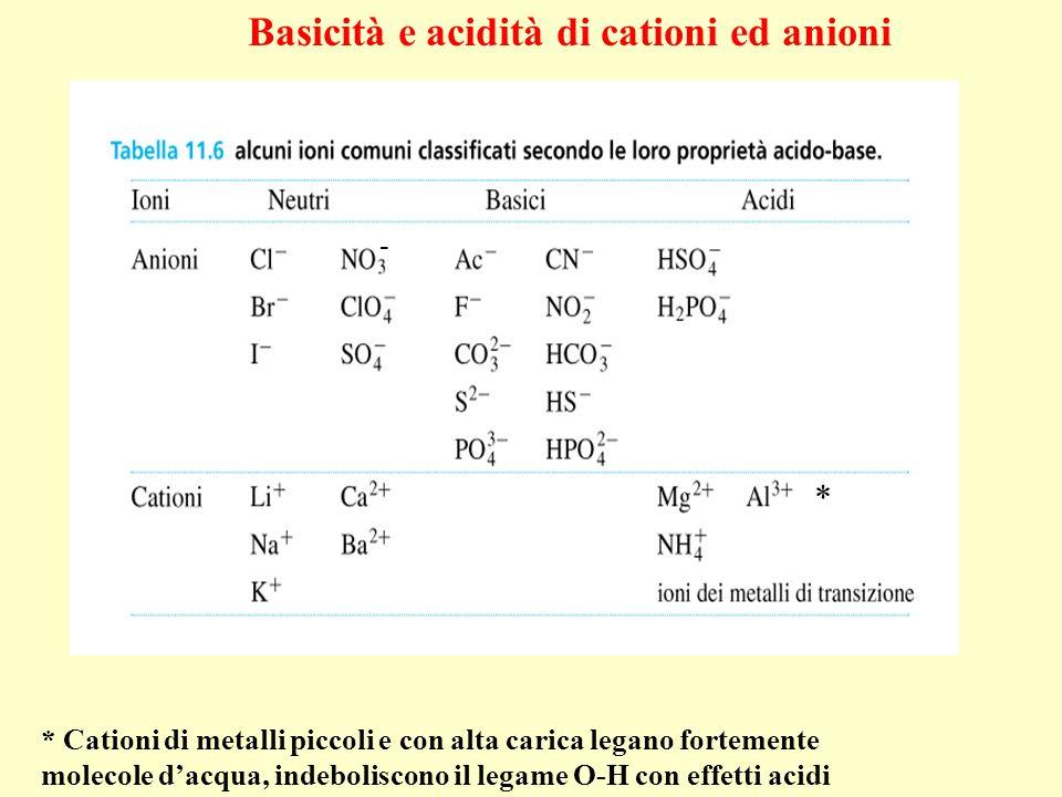* Cationi di metalli piccoli e con alta carica legano fortemente molecole dacqua, indeboliscono il legame O-H con effetti acidi Basicità e acidità di
