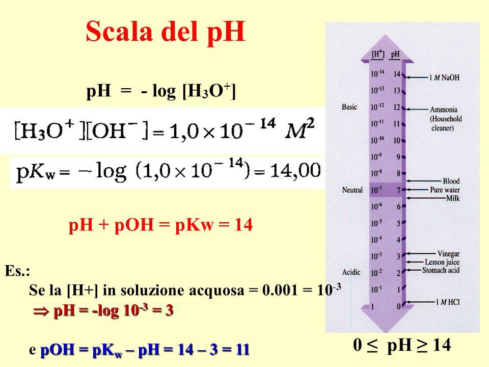 pH di soluzioni miste Acido (o base) + sale coniugato CH 3 COOH + H 2 O CH 3 COO - + H 3 O + + CH 3 COONa NH 3 + H 2 O NH 4 + + OH - NH 4 Cl pH