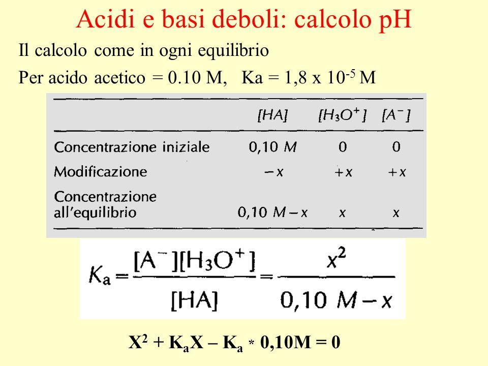 Acidi e basi deboli: calcolo pH Il calcolo come in ogni equilibrio Per acido acetico = 0.10 M, Ka = 1,8 x 10 -5 M X 2 + K a X – K a * 0,10M = 0
