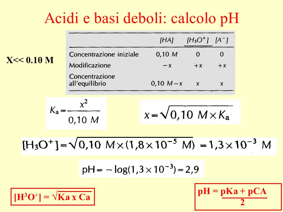 Acidi e basi deboli: calcolo pH X<< 0.10 M [H 3 O + ] = Ka x Ca pH = pKa + pCA 2