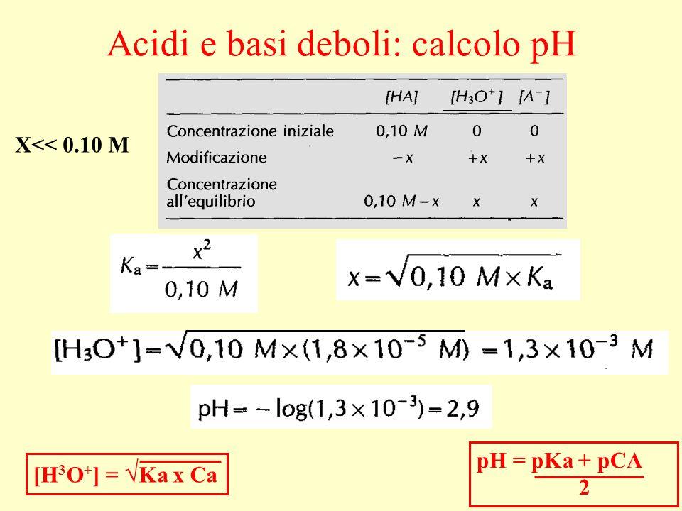 LA SEMPLIFICAZIONE: C A – X = C A NON CORRETTA [H + ] = -K a K a 2 + 4K a.