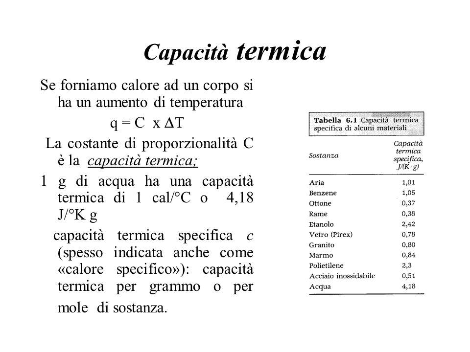 Capacità termica Se forniamo calore ad un corpo si ha un aumento di temperatura q = C x T La costante di proporzionalità C è la capacità termica; 1 g di acqua ha una capacità termica di 1 cal/°C o 4,18 J/°K g capacità termica specifica c (spesso indicata anche come «calore specifico»): capacità termica per grammo o per mole di sostanza.