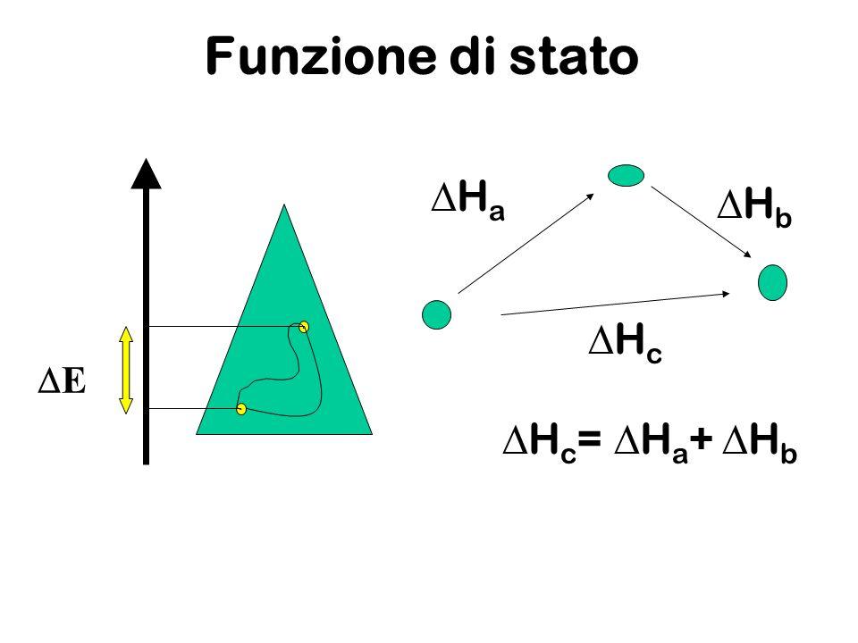 Funzione di stato E H a H b H c H c = H a + H b