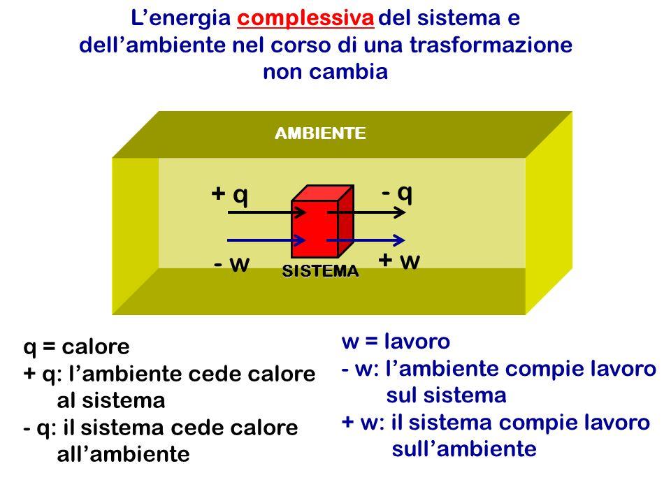 AMBIENTE SISTEMA + q - q - w + w q = calore + q: lambiente cede calore al sistema - q: il sistema cede calore allambiente w = lavoro - w: lambiente compie lavoro sul sistema + w: il sistema compie lavoro sullambiente Lenergia complessiva del sistema e dellambiente nel corso di una trasformazione non cambia