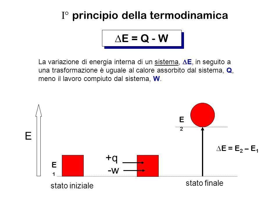 I° principio della termodinamica E = Q - W E Q W La variazione di energia interna di un sistema, E, in seguito a una trasformazione è uguale al calore assorbito dal sistema, Q, meno il lavoro compiuto dal sistema, W.