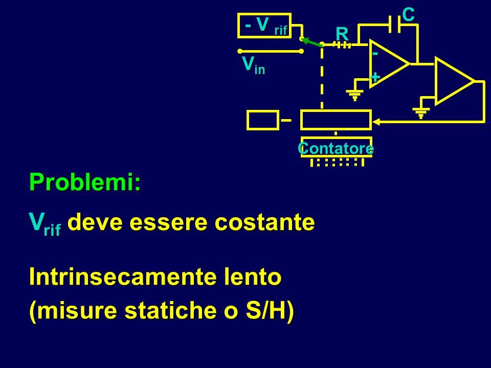 Problemi: V rif deve essere costante Intrinsecamente lento (misure statiche o S/H) - V rif RC- + V in Contatore