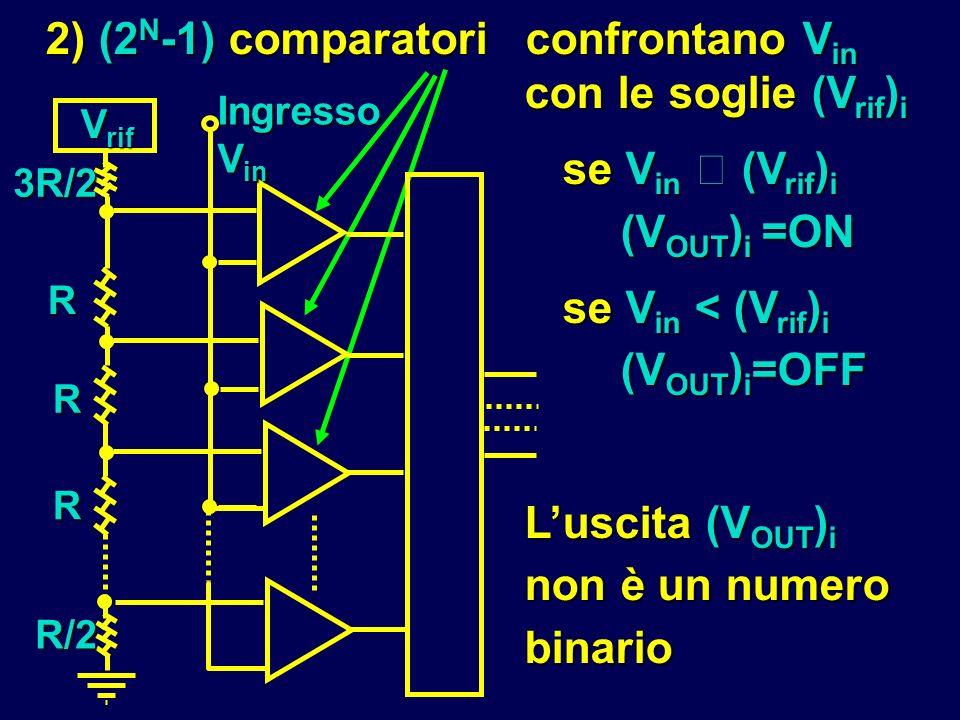 con le soglie (V rif ) i se V in  (V rif ) i (V OUT ) i =ON se V in  (V rif ) i (V OUT ) i =ON se V in < (V rif ) i (V OUT ) i =OFF se V in < (V rif