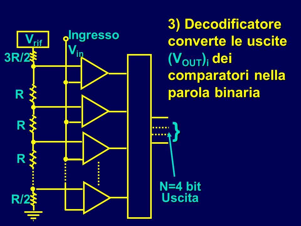 3) Decodificatore converte le uscite (V OUT ) i dei comparatori nella parola binaria V rif Ingresso V in } 3R/2 R R R R/2 N=4 bit Uscita