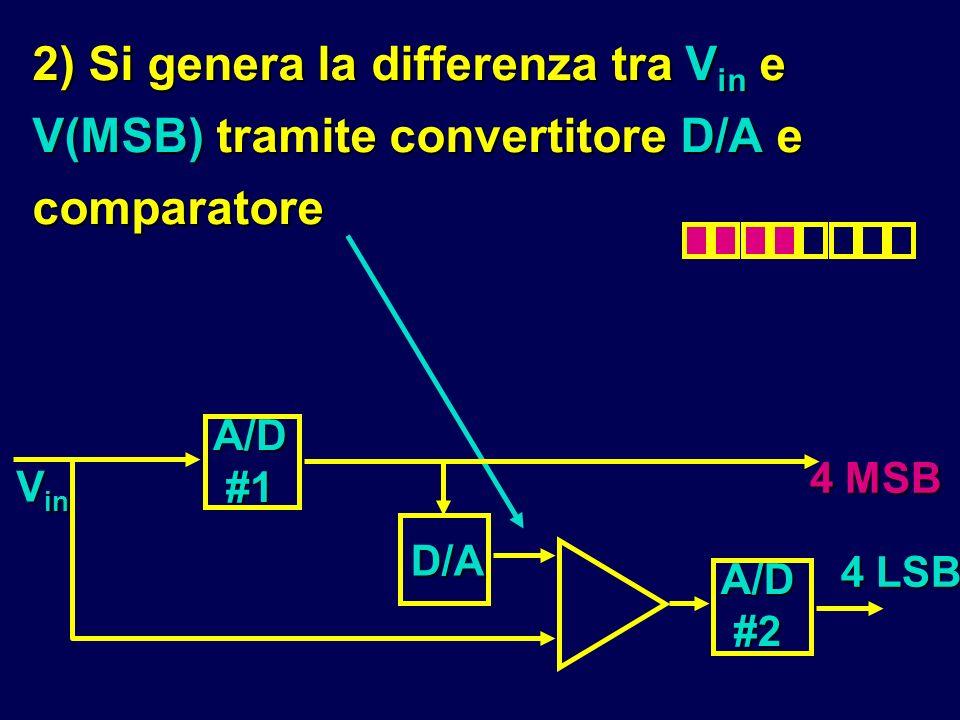 2) Si genera la differenza tra V in e V(MSB) tramite convertitore D/A e comparatore A/D #2 A/D #1 D/A 4 MSB 4 LSB V in