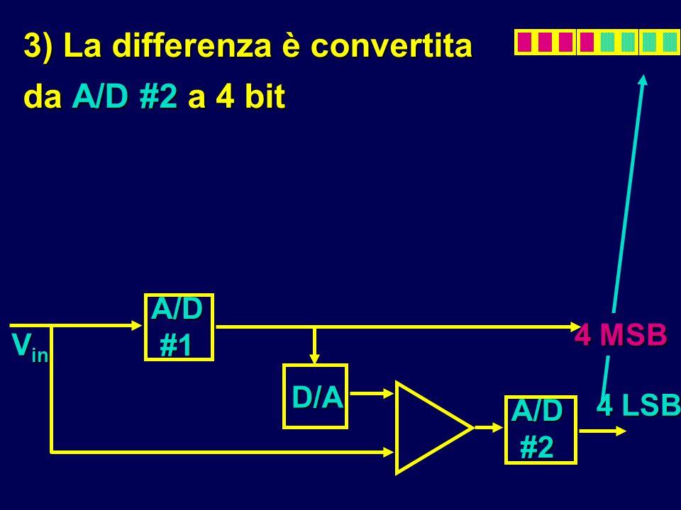 3) La differenza è convertita da A/D #2 a 4 bit A/D #2 A/D #1 D/A V in 4 MSB 4 LSB