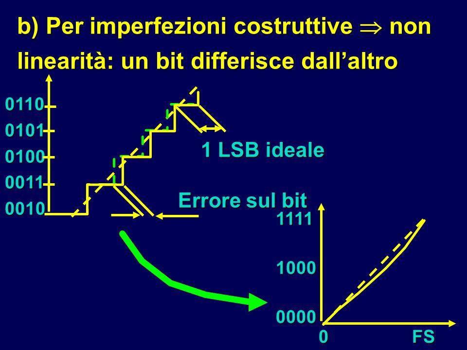 b) Per imperfezioni costruttive non linearità: un bit differisce dallaltro 01100101010000110010 1 LSB ideale Errore sul bit 0FS 111110000000