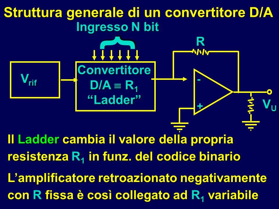 Convertitore D/A R 1 Ladder Struttura generale di un convertitore D/A Il Ladder cambia il valore della propria resistenza R 1 in funz. del codice bina