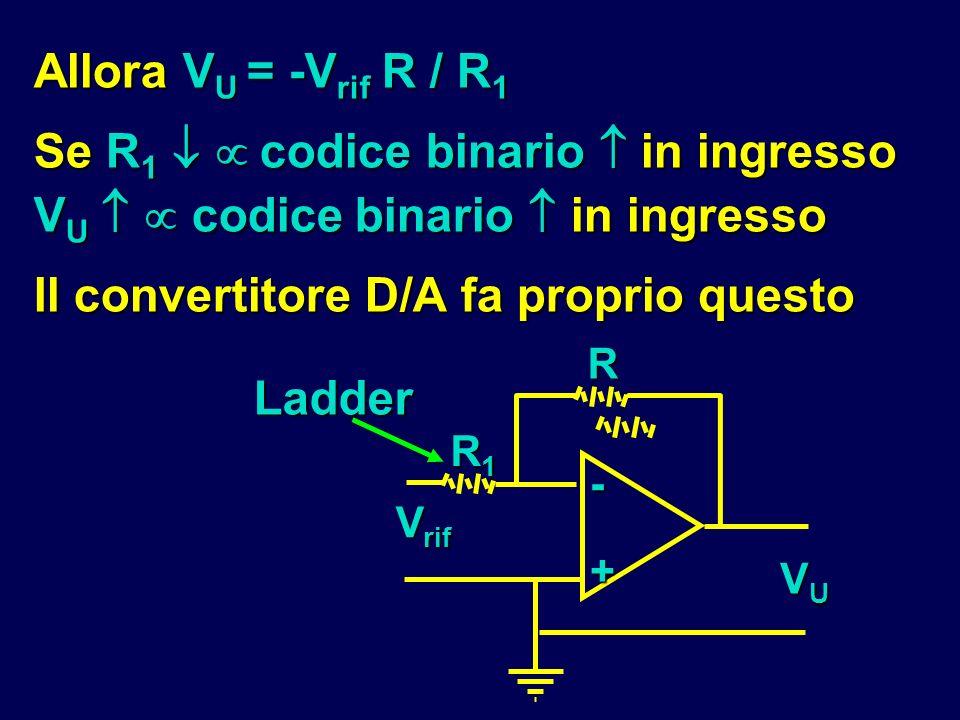 Allora V U = -V rif R / R 1 Se R 1 codice binario in ingresso V U codice binario in ingresso Il convertitore D/A fa proprio questo R- + R1R1R1R1 V rif