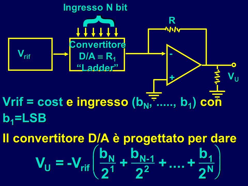 Vrif = cost e ingresso (b N,....., b 1 ) con b 1 =LSB Il convertitore D/A è progettato per dare V U =-V rif b N 2 1 + b N-1 2 2 +....+ b 1 2 N } V rif