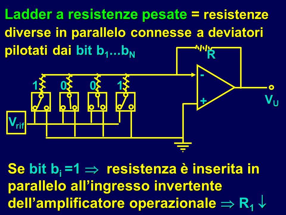 Ladder a resistenze pesate = resistenze diverse in parallelo connesse a deviatori pilotati dai bit b 1...b N Se bit b i =1 resistenza è inserita in pa