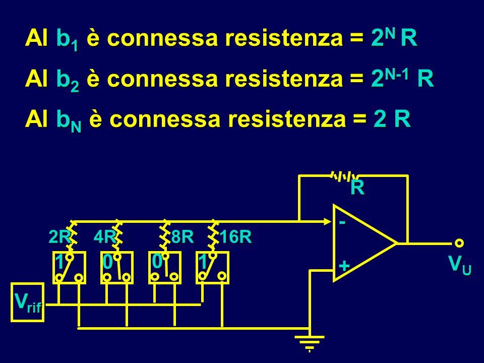 Al b 1 è connessa resistenza = 2 N R Al b 2 è connessa resistenza = 2 N-1 R Al b N è connessa resistenza = 2 R R - + VUVUVUVU V rif 11 0 0 2R4R8R16R