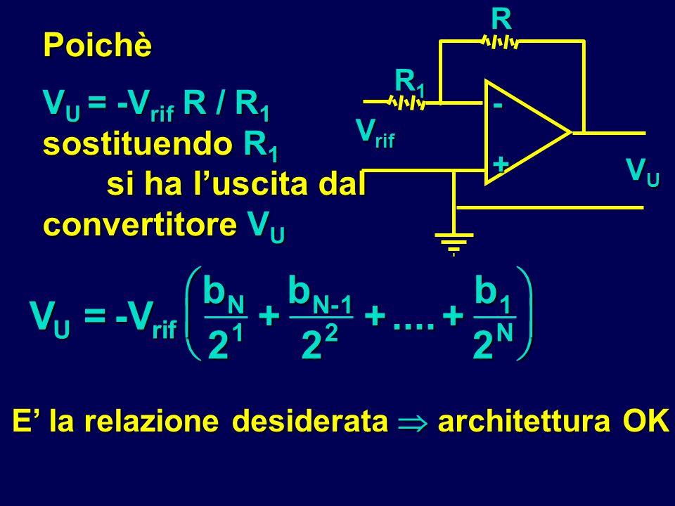 Poichè V U = -V rif R / R 1 sostituendo R 1 si ha luscita dal convertitore V U R- + R1R1R1R1 V rif VUVUVUVU V U =-V rif b N 2 1 + b N-1 2 2 +....+ b 1