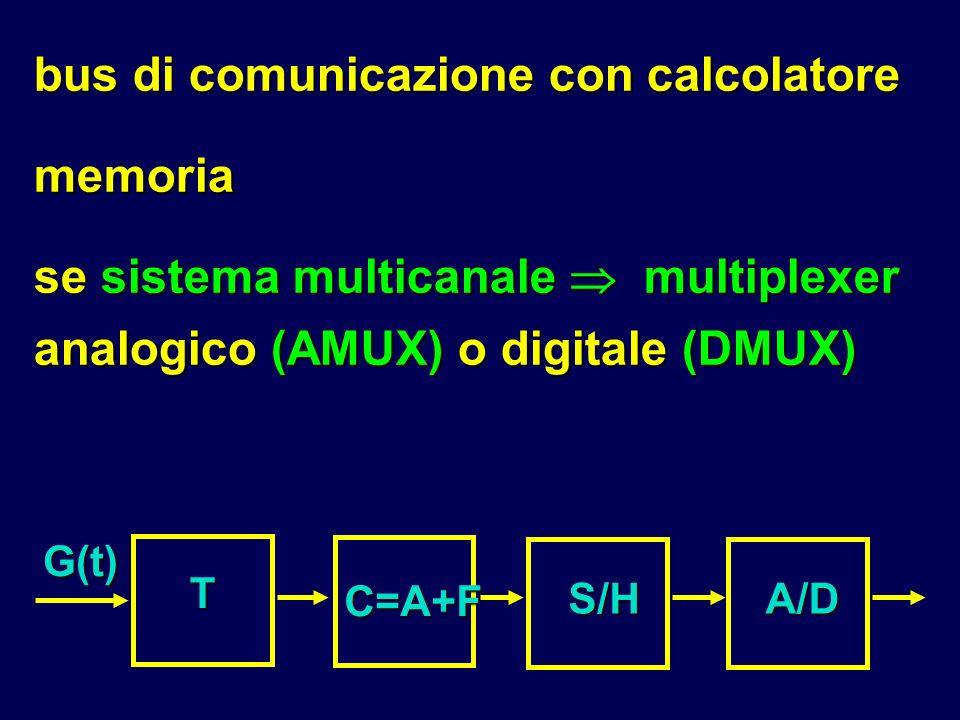 bus di comunicazione con calcolatore memoria se sistema multicanale multiplexer analogico (AMUX) o digitale (DMUX) G(t)A/D T C=A+F S/H