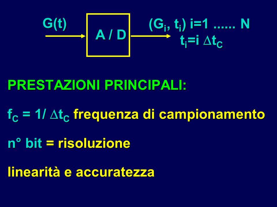 PRESTAZIONI PRINCIPALI: f C = 1/ t C frequenza di campionamento n° bit = risoluzione linearità e accuratezza A / D G(t) (G i, t i ) i=1...... N t i =i