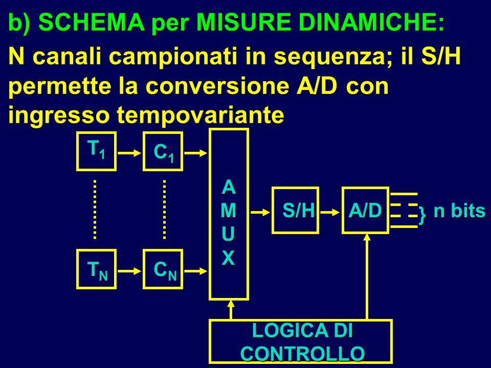 b) SCHEMA per MISURE DINAMICHE: N canali campionati in sequenza; il S/H permette la conversione A/D con ingresso tempovariante T1T1T1T1 TNTNTNTN C1C1C
