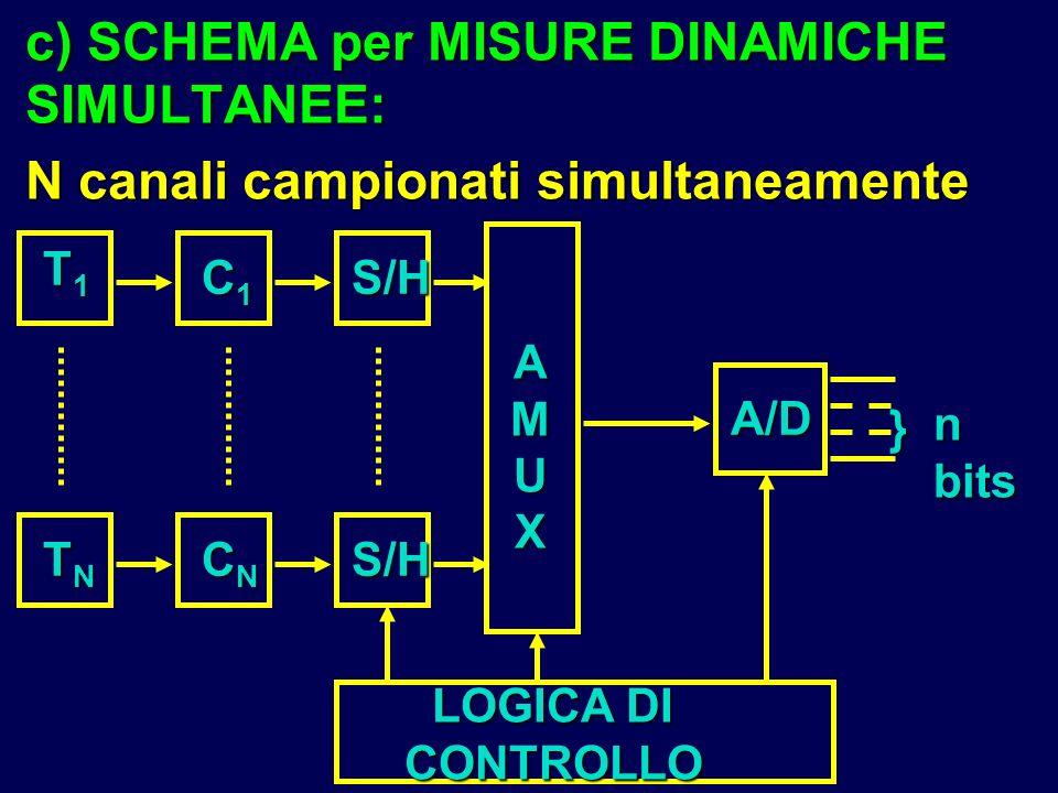 c) SCHEMA per MISURE DINAMICHE SIMULTANEE: N canali campionati simultaneamente T1T1T1T1 TNTNTNTN C1C1C1C1 CNCNCNCN A/D AMUXAMUXAMUXAMUX LOGICA DI CONT