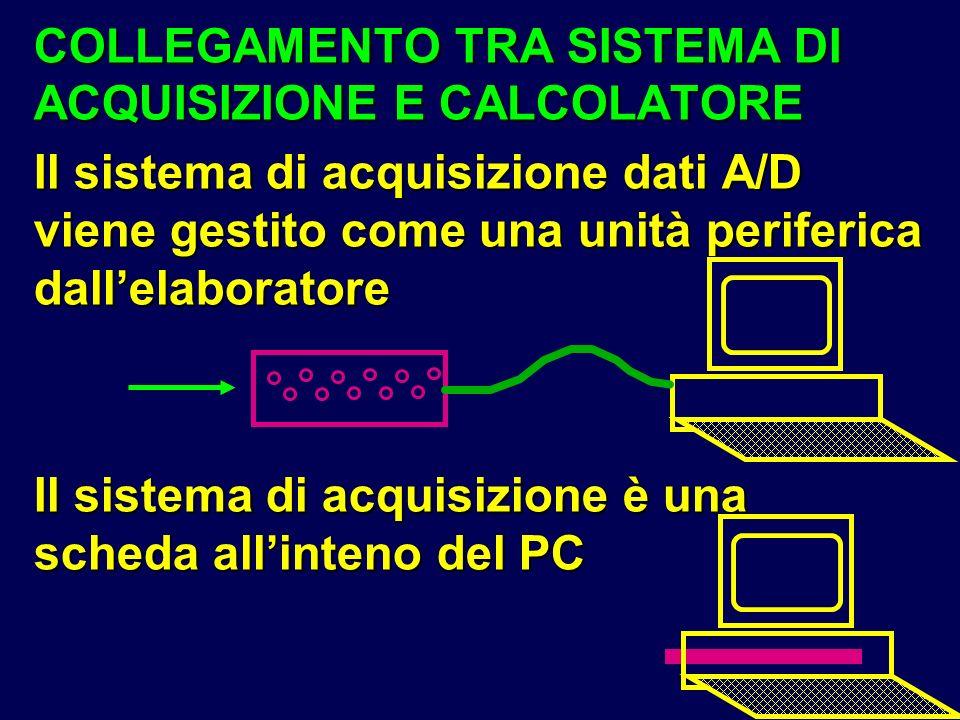 COLLEGAMENTO TRA SISTEMA DI ACQUISIZIONE E CALCOLATORE Il sistema di acquisizione dati A/D viene gestito come una unità periferica dallelaboratore Il