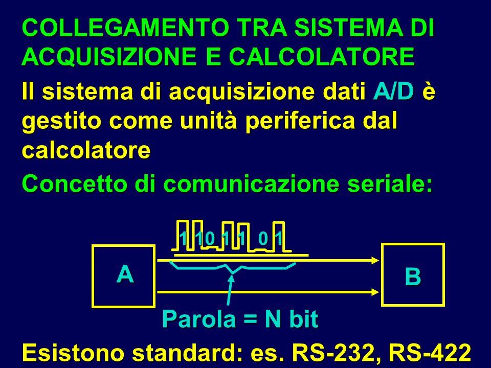 COLLEGAMENTO TRA SISTEMA DI ACQUISIZIONE E CALCOLATORE Il sistema di acquisizione dati A/D è gestito come unità periferica dal calcolatore Concetto di