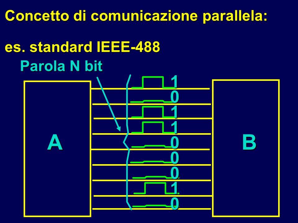 Concetto di comunicazione parallela: es. standard IEEE-488 AB101100010 Parola N bit
