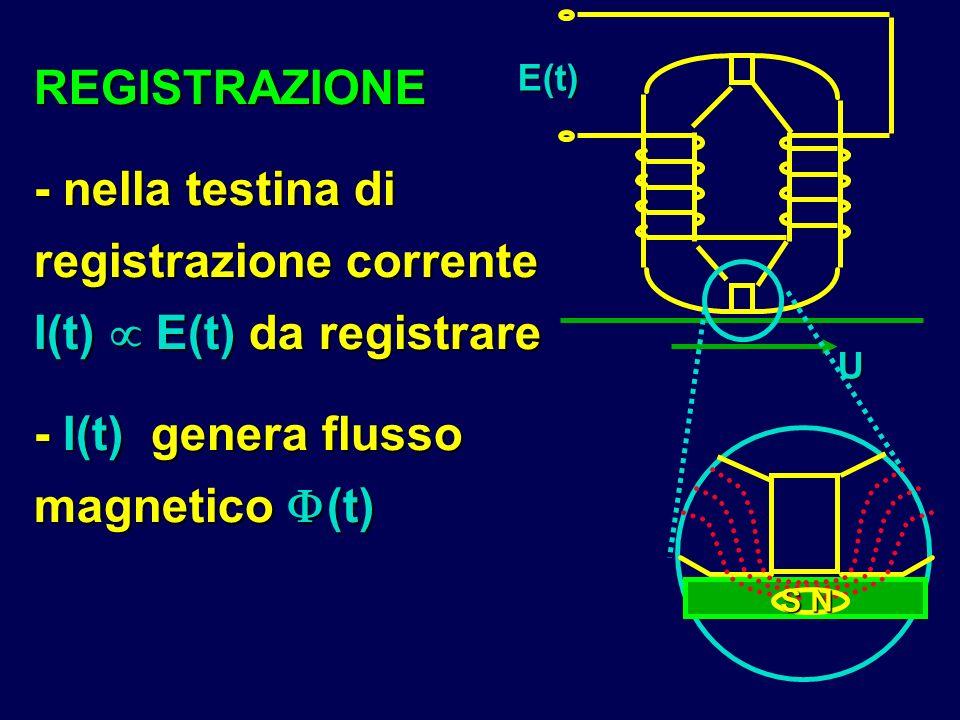 REGISTRAZIONE - nella testina di registrazione corrente I(t) E(t) da registrare - I(t) genera flusso magnetico (t) E(t) U S N