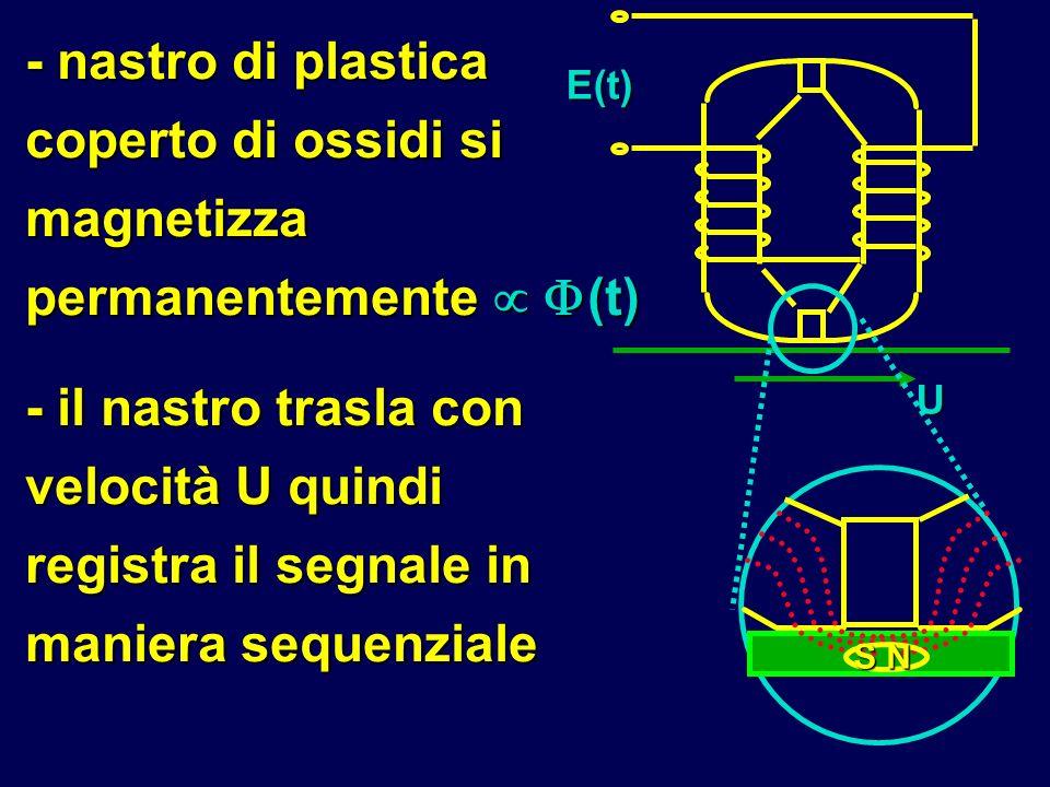 - nastro di plastica coperto di ossidi si magnetizza permanentemente (t) - il nastro trasla con velocità U quindi registra il segnale in maniera seque