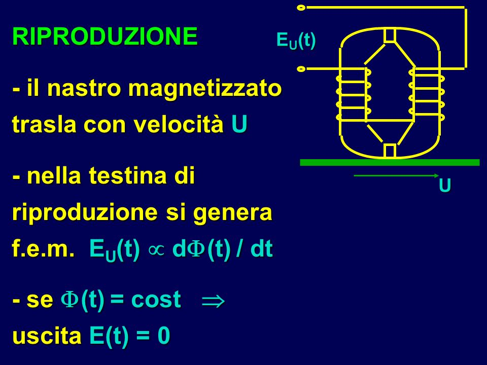 RIPRODUZIONE - il nastro magnetizzato trasla con velocità U - nella testina di riproduzione si genera f.e.m. E U (t) d (t) / dt - se (t) = cost uscita