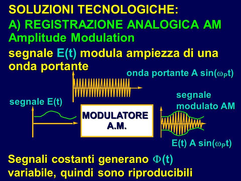 SOLUZIONI TECNOLOGICHE: A) REGISTRAZIONE ANALOGICA AM Amplitude Modulation segnale E(t) modula ampiezza di una onda portante Segnali costanti generano
