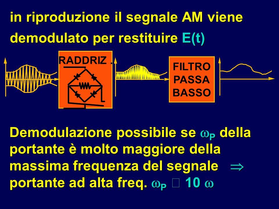 in riproduzione il segnale AM viene demodulato per restituire E(t) FILTRO PASSA BASSO RADDRIZ. Demodulazione possibile se P della portante è molto mag