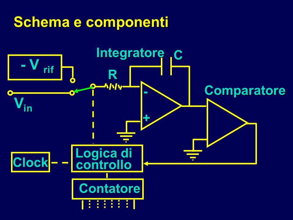 Schema e componenti - V rif R C - + V in Clock Logica di controllo Contatore Comparatore Integratore