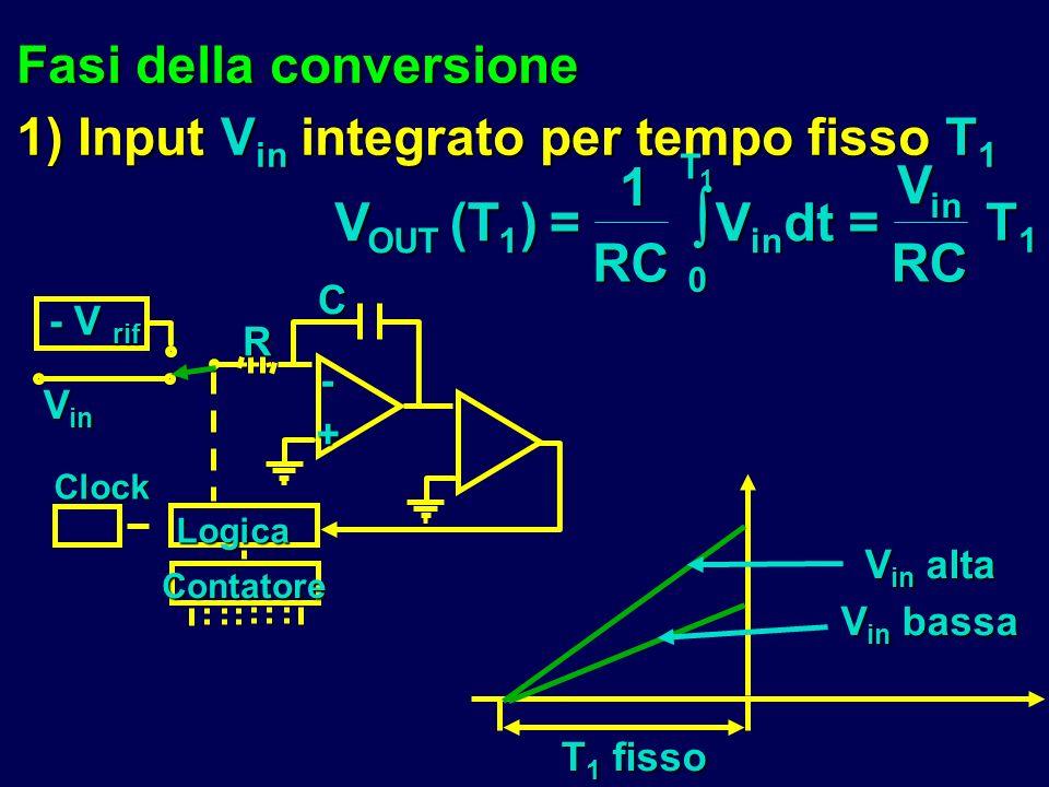 Fasi della conversione 1) Input V in integrato per tempo fisso T 1 T 1 fisso V in alta V in bassa - V rif RC- + V in Contatore Clock Logica V OUT (T 1