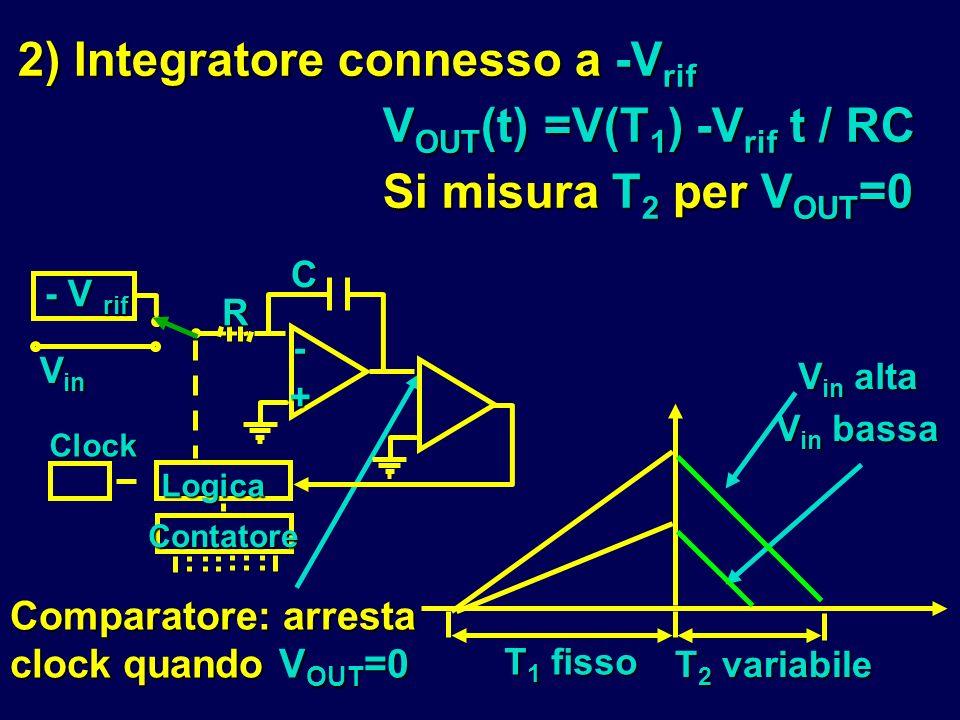 2) Integratore connesso a -V rif V OUT (t) =V(T 1 ) -V rif t / RC Si misura T 2 per V OUT =0 T 1 fisso V in alta V in bassa T 2 variabile Comparatore: