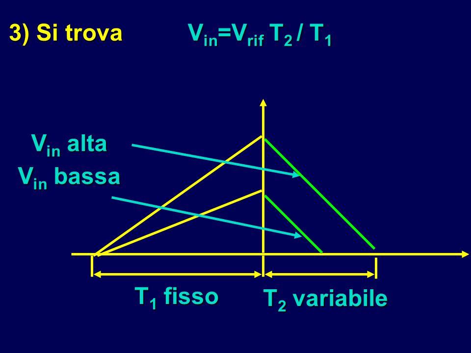 3) Si trovaV in =V rif T 2 / T 1 T 1 fisso V in alta V in bassa T 2 variabile