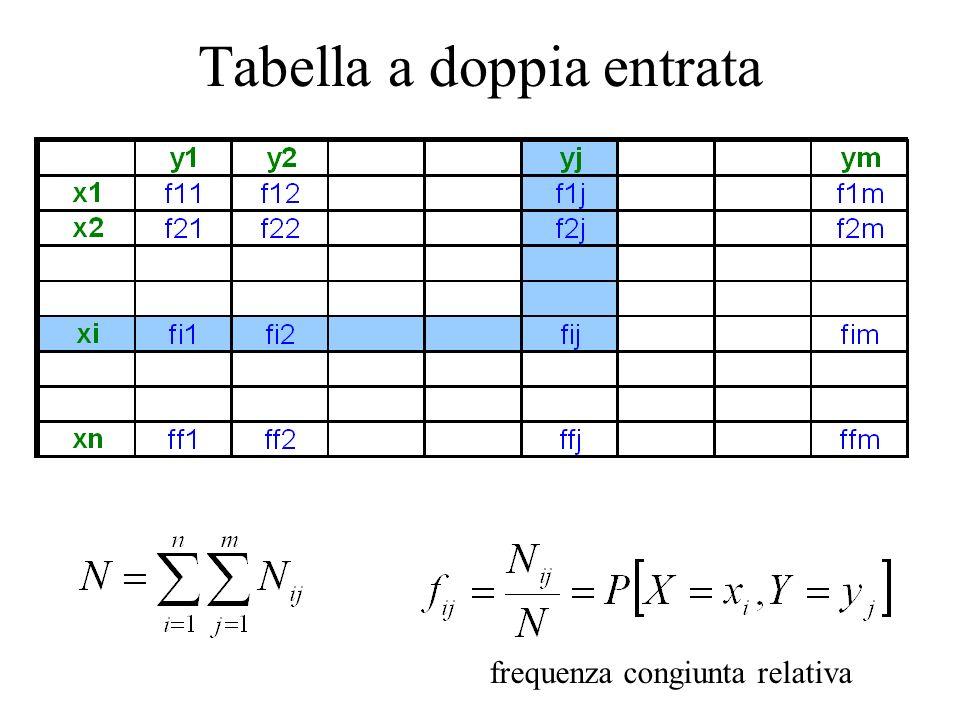 Tabella a doppia entrata frequenza congiunta relativa