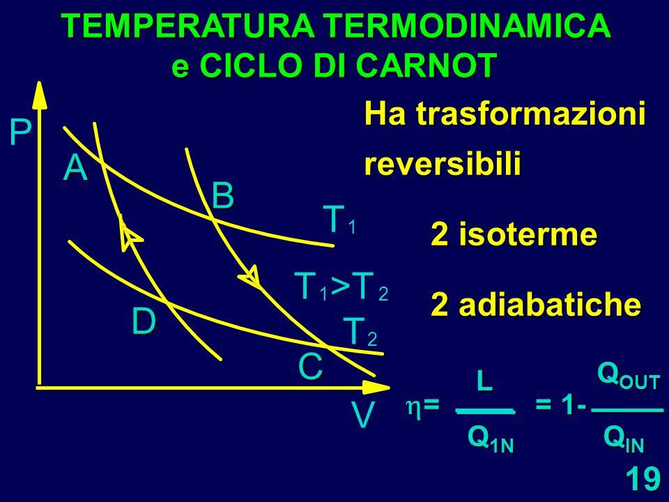 19 P A D C B T 1 T 2 T 1 >T 2 V TEMPERATURA TERMODINAMICA e CICLO DI CARNOT Ha trasformazioni reversibili 2 isoterme 2 adiabatiche = L Q 1N = 1- Q OUT