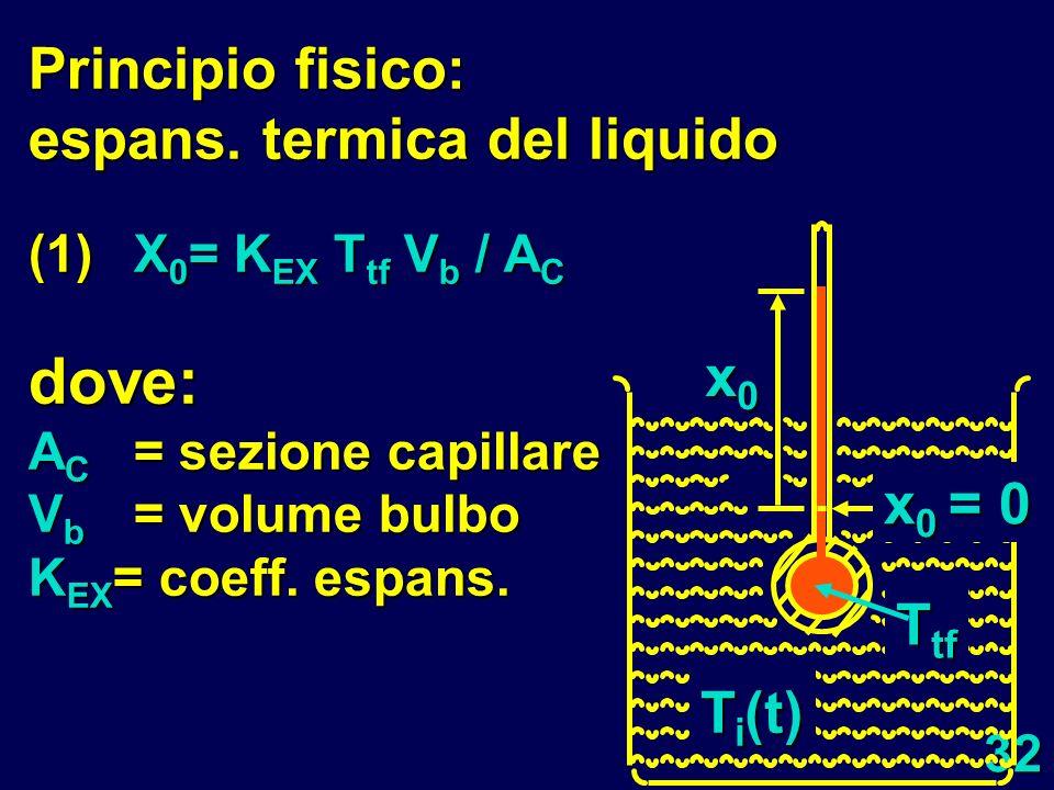 32 Principio fisico: espans. termica del liquido (1)X 0 = K EX T tf V b / A C dove: A C = sezione capillare V b = volume bulbo K EX = coeff. espans.