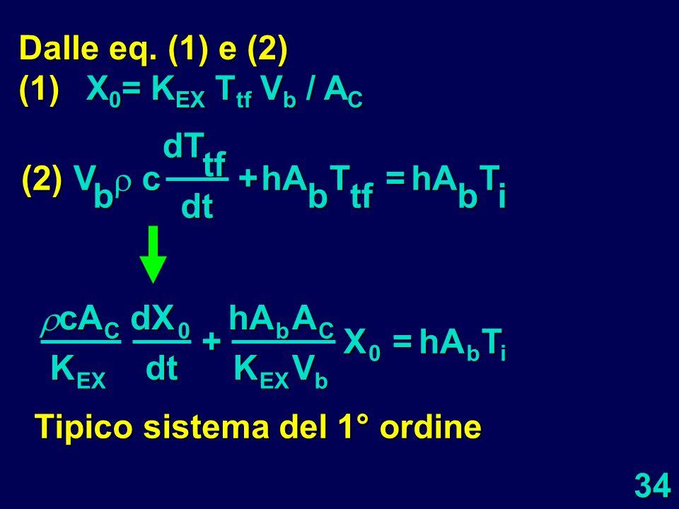 34 Dalle eq. (1) e (2) (1)X 0 = K EX T tf V b / A C cAC K EXdX0 dt +hAbAC K EX V b X 0 =hA b T i (2) V b cdTtf dt +hA b T tf =hA b T i Tipico sistema