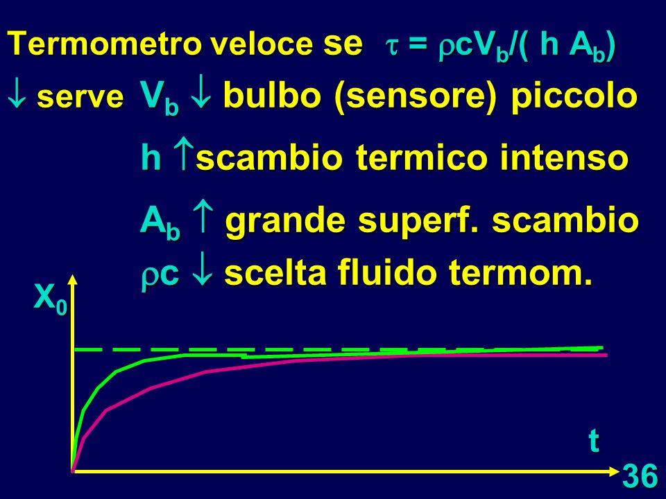 36 Termometro veloce se = cV b /( h A b ) serve V b bulbo (sensore) piccolo h scambio termico intenso A b grande superf. scambio c scelta fluido termo