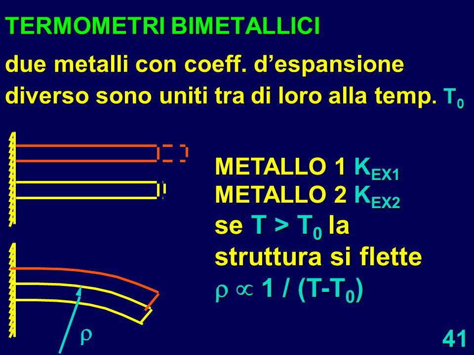 41 TERMOMETRI BIMETALLICI due metalli con coeff. despansione diverso sono uniti tra di loro alla temp. T 0 METALLO 1 K EX1 METALLO 2 K EX2 se T > T 0