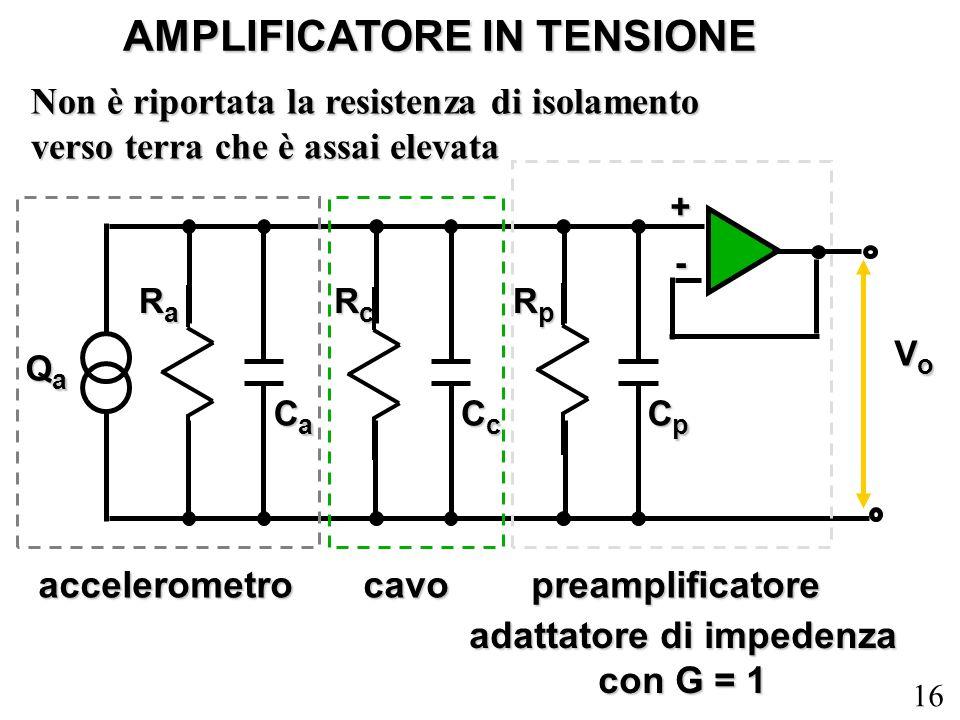 16 AMPLIFICATORE IN TENSIONE adattatore di impedenza con G = 1 RaRaRaRa CaCaCaCa RcRcRcRc CcCcCcCc RpRpRpRp CpCpCpCp QaQaQaQa VoVoVoVo accelerometroca