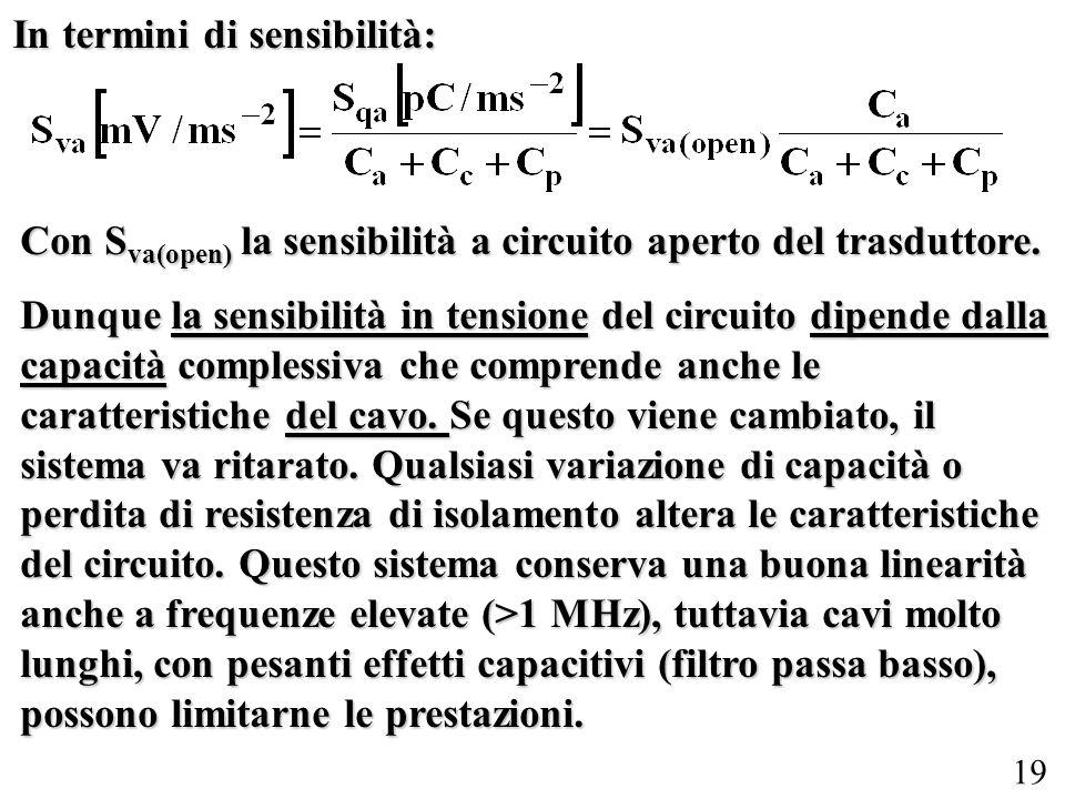 19 In termini di sensibilità: Con S va(open) la sensibilità a circuito aperto del trasduttore. Dunque la sensibilità in tensione del circuito dipende